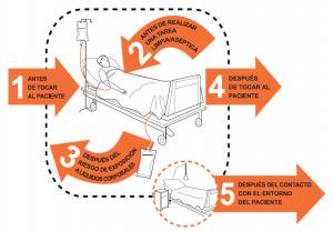 mostrar 5 momentos lavado de manos clínico en personal de salud